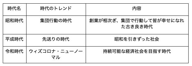広井教授の話を元にした時代ごとのマーケティングの命題の変遷